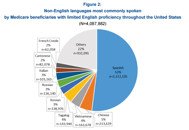Spanish is the most common language among limited English proficient patients.