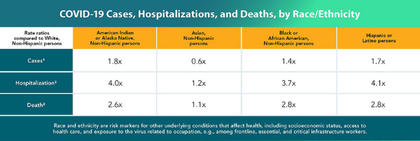 Black patients are more than three times more likely to contract COVID-19 and 2.8 times more likely to die from it than White people.